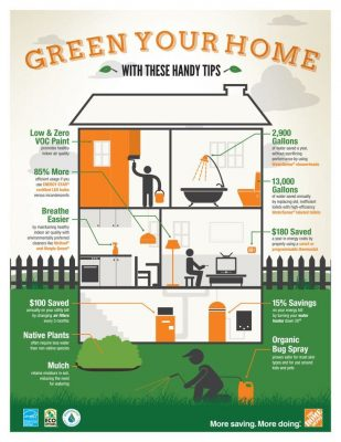 Making Your Home Green