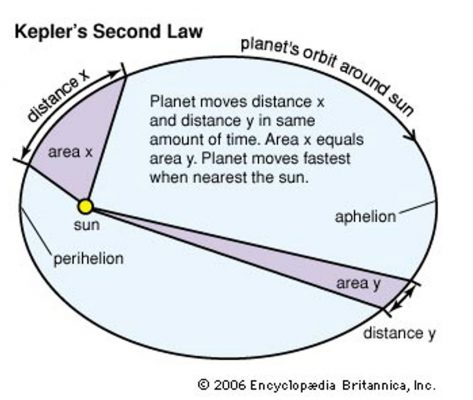 Kepler's 2nd Law of Planetary Motion