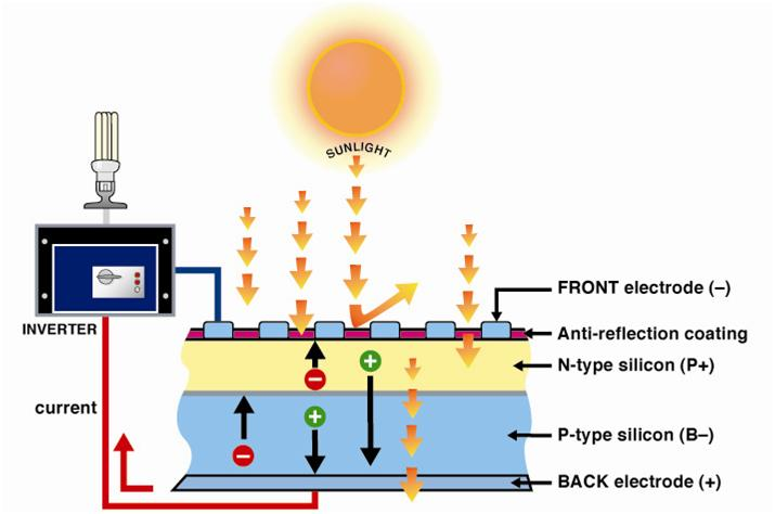 Photovoltaic Technology: How Does It Work?