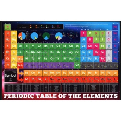 image of periodic table - table of elements