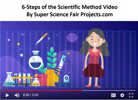 6-Steps of the Scientific Method by Super Science Fair Projects.com