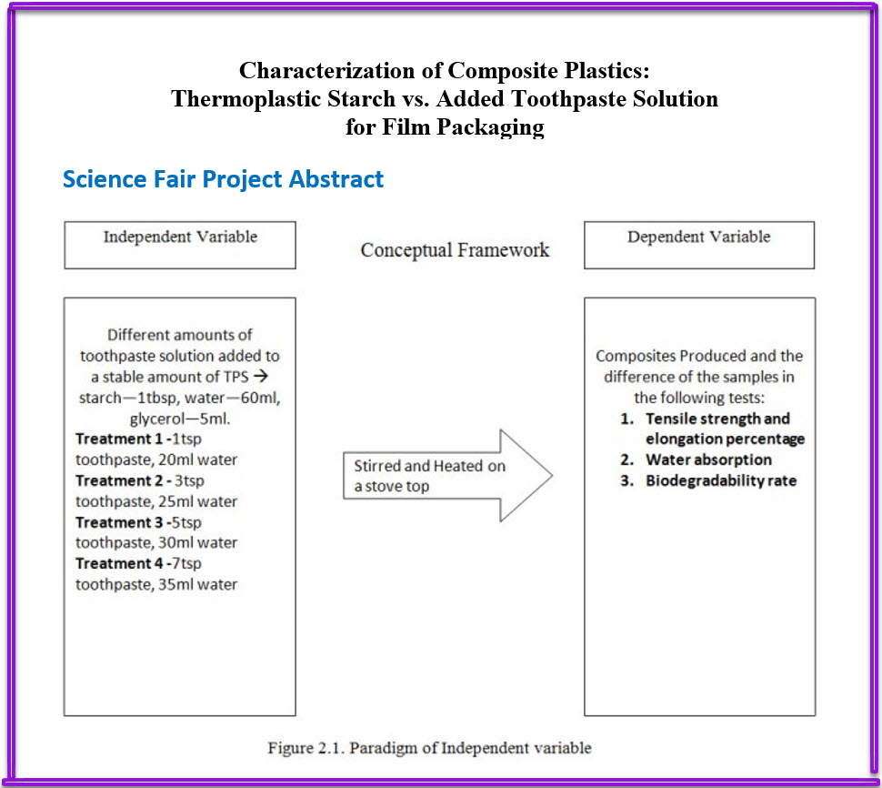 Thermoplastic Science Fair Project - Characterization of Composite Plastics: Thermoplastic Starch vs. Added Toothpaste Solution for Film Packaging